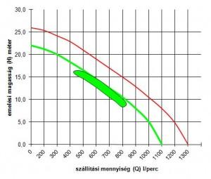 EMPH 80 WG Q-H diagram